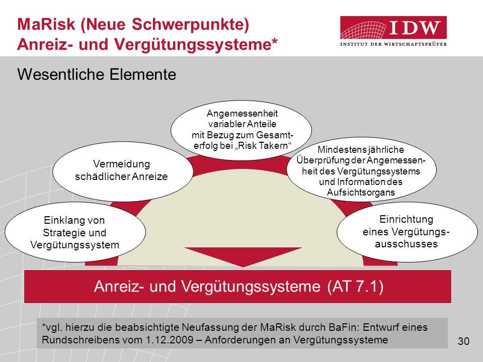 MaRisk (Neue Schwerpunkte) Anreiz- und Vergütungssysteme*