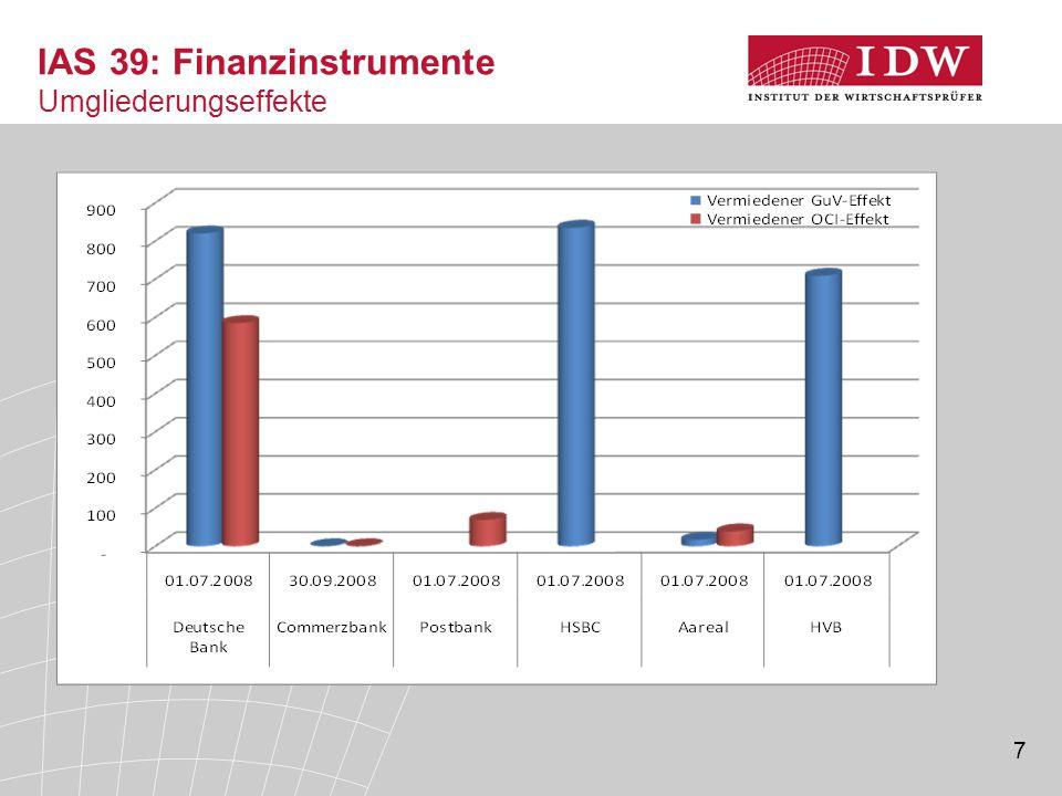 IAS 39: Finanzinstrumente Umgliederungseffekte