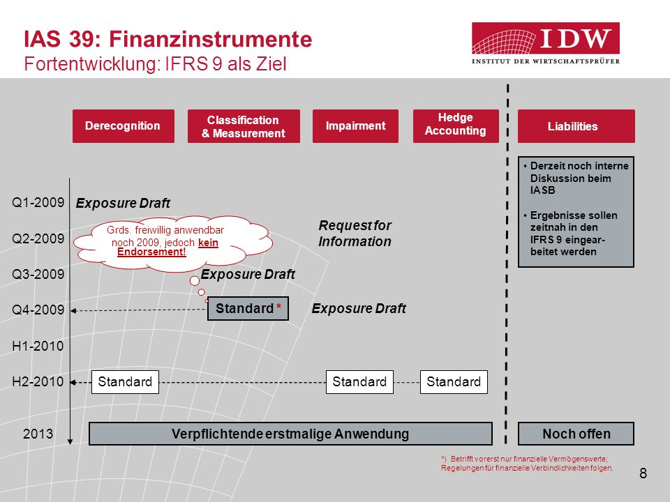 IAS 39: Finanzinstrumente Fortentwicklung: IFRS 9 als Ziel