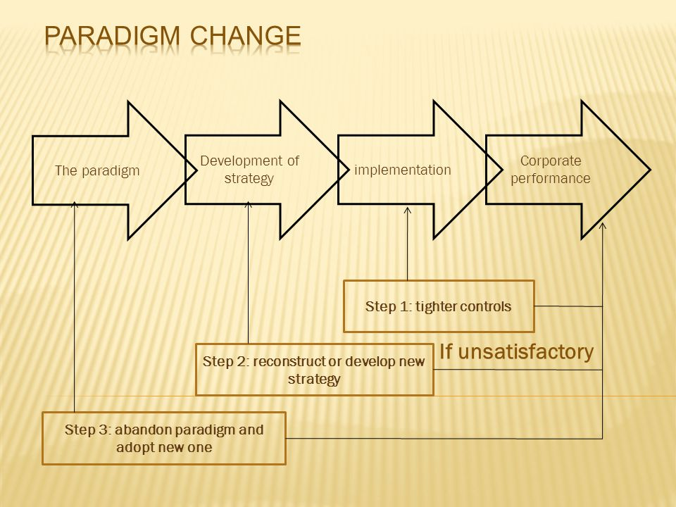 Paradigm change If unsatisfactory The paradigm Development of strategy