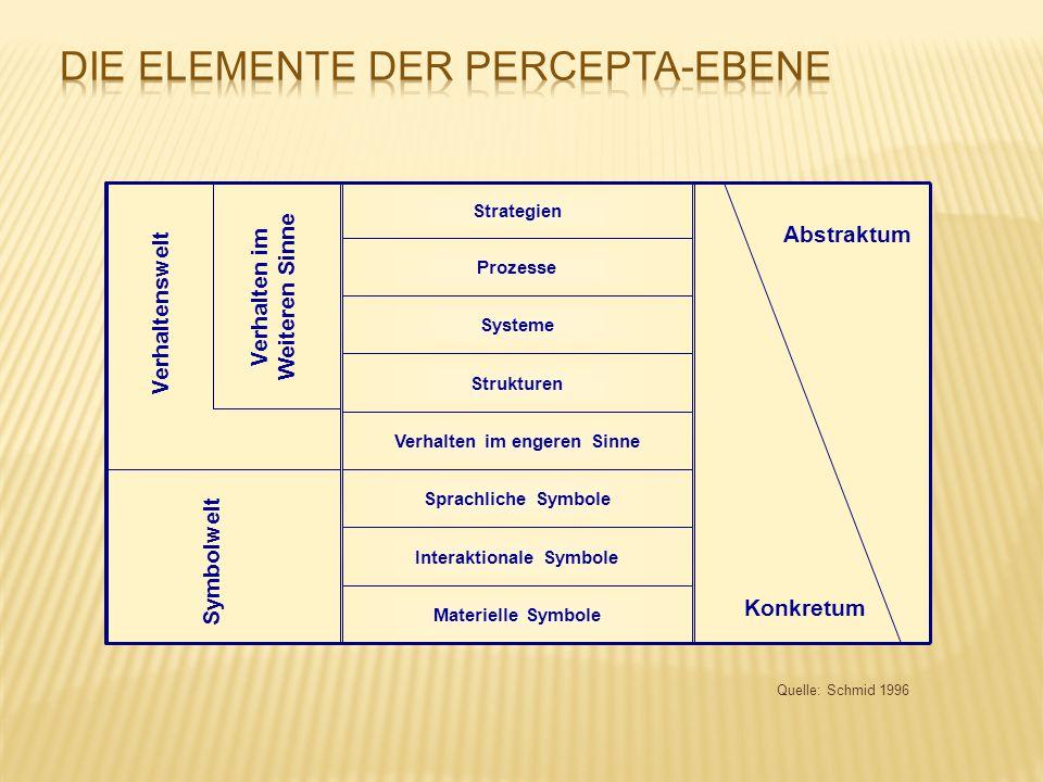 Die Elemente der Percepta-Ebene