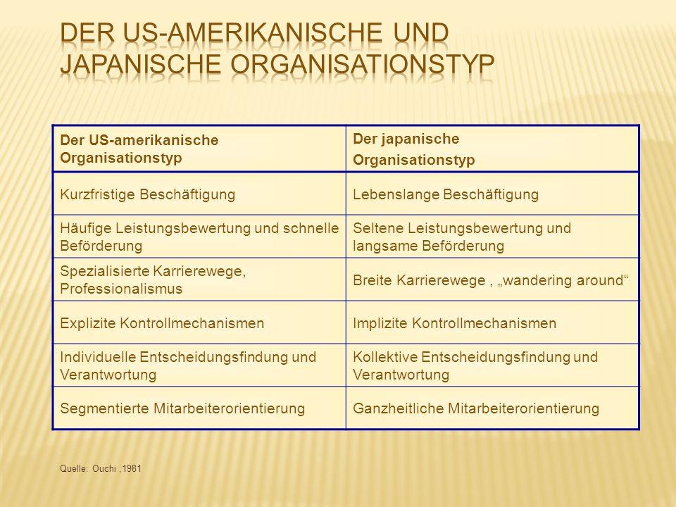 Der US-amerikanische und japanische Organisationstyp