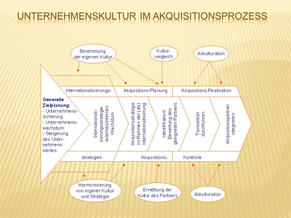 Unternehmenskultur im Akquisitionsprozess