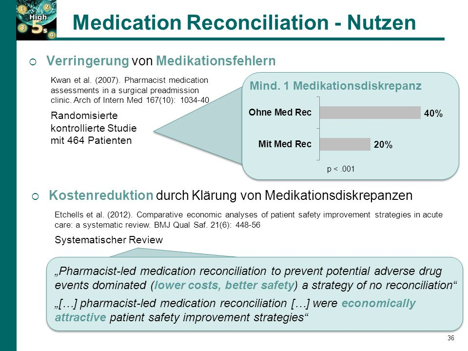 Medication Reconciliation - Nutzen