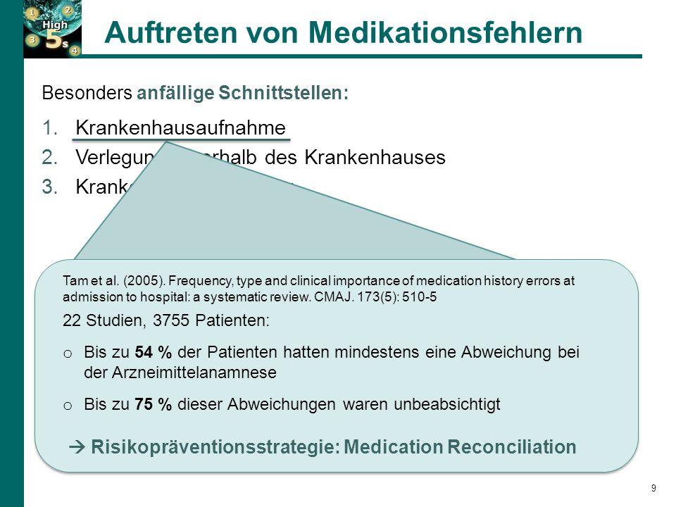 Auftreten von Medikationsfehlern