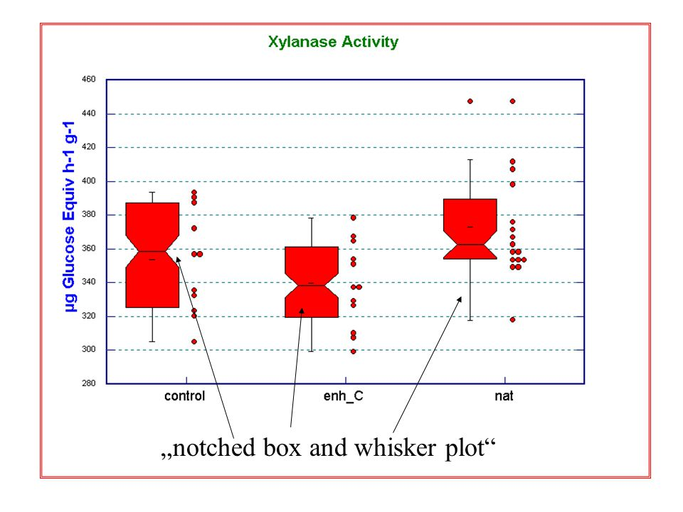 """notched box and whisker plot"