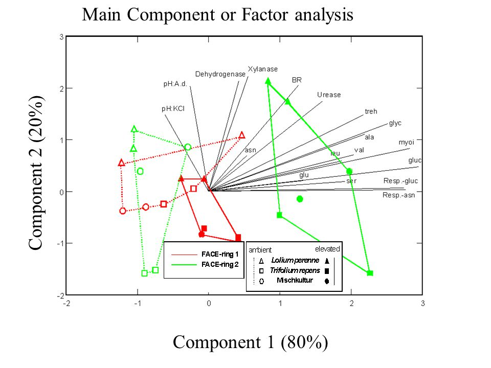 Main Component or Factor analysis
