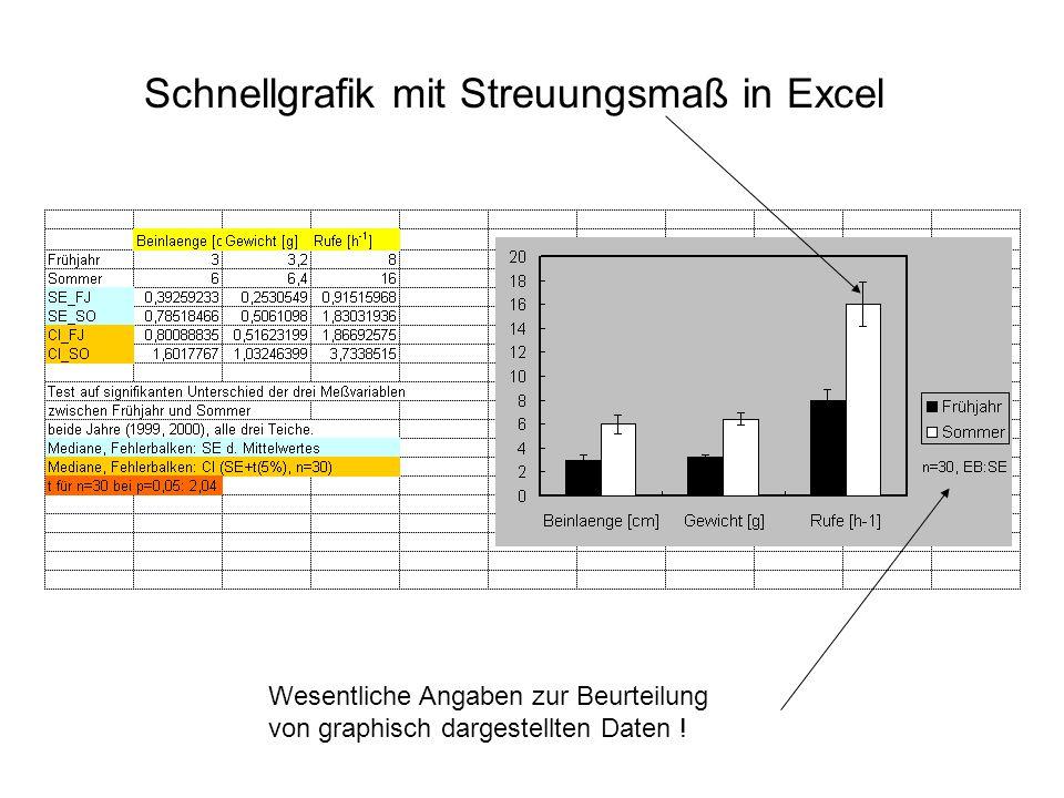 Schnellgrafik mit Streuungsmaß in Excel