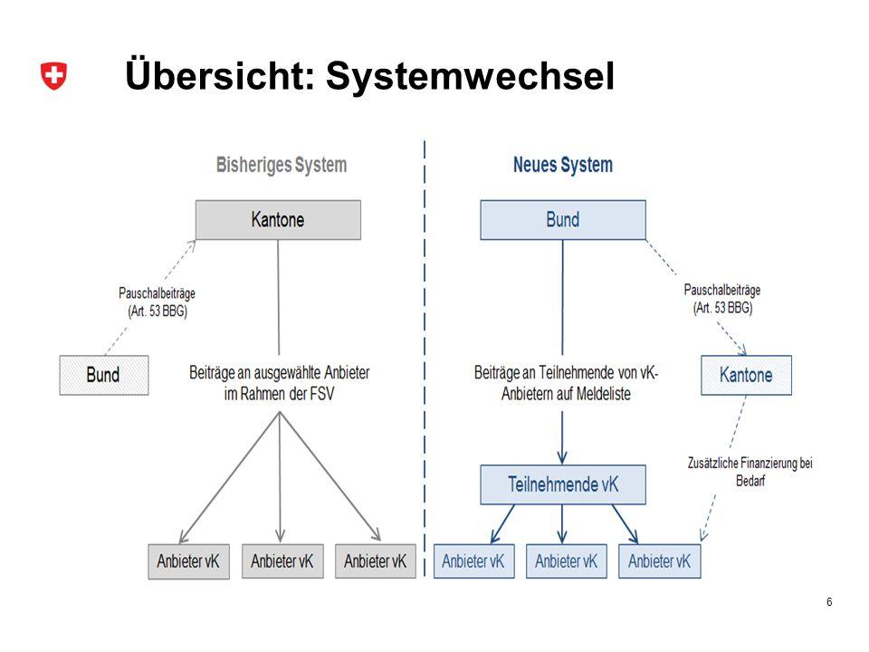 Übersicht: Systemwechsel