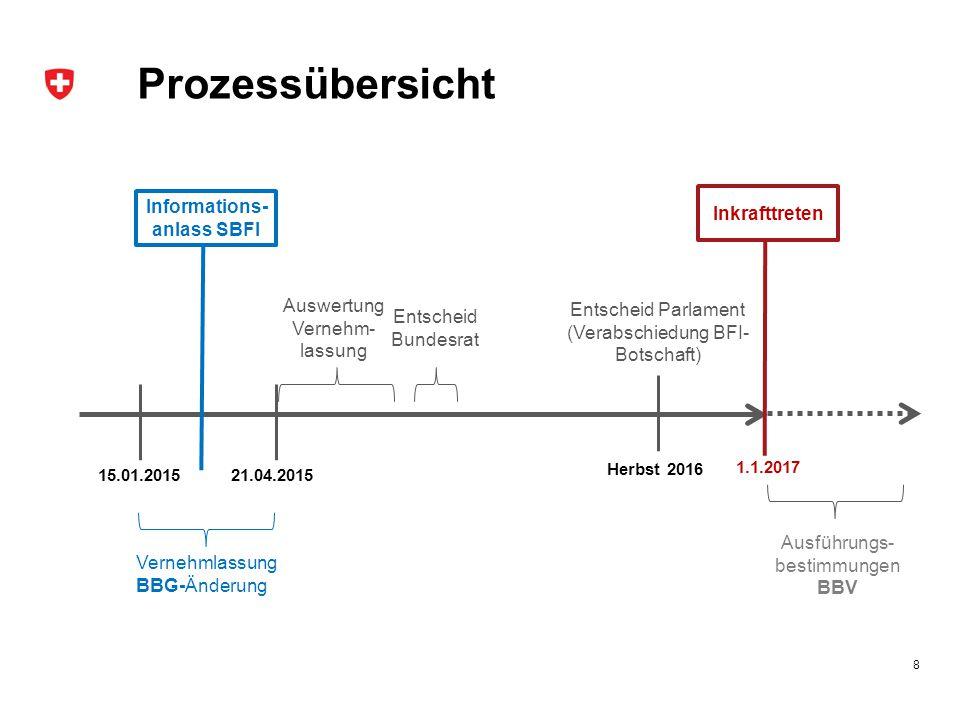 Informations-anlass SBFI