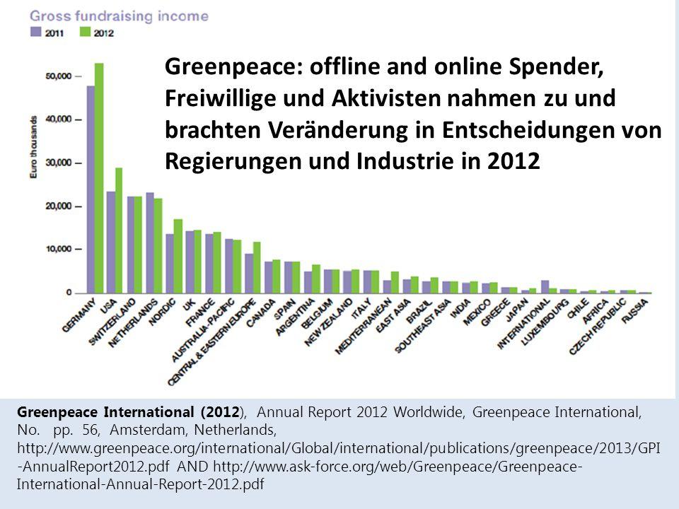 Greenpeace: offline and online Spender, Freiwillige und Aktivisten nahmen zu und brachten Veränderung in Entscheidungen von Regierungen und Industrie in 2012