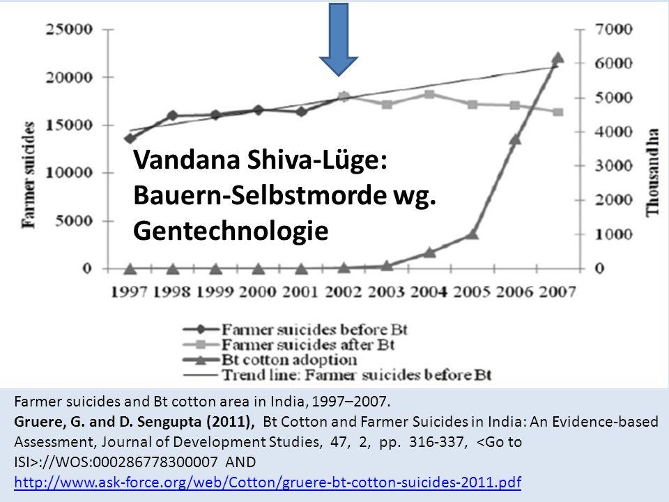 Vandana Shiva-Lüge: Bauern-Selbstmorde wg. Gentechnologie