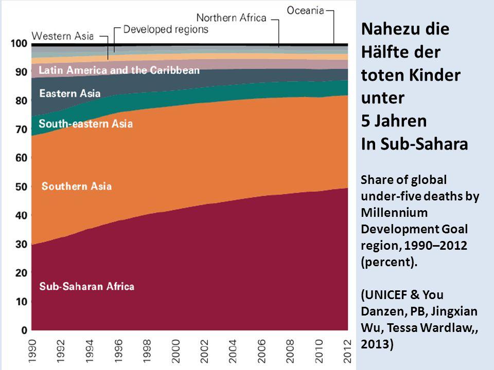 Nahezu die Hälfte der toten Kinder unter 5 Jahren In Sub-Sahara