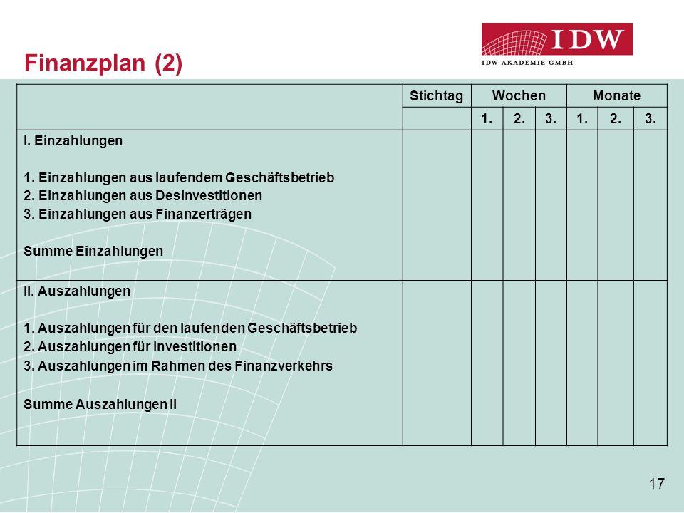 Finanzplan (2) Stichtag Wochen Monate 1. 2. 3. I. Einzahlungen