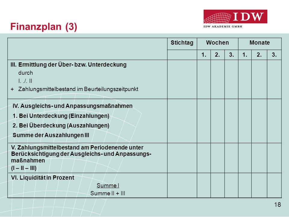 Finanzplan (3) Stichtag Wochen Monate 1. 2. 3.