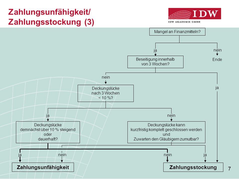 Zahlungsunfähigkeit/ Zahlungsstockung (3)