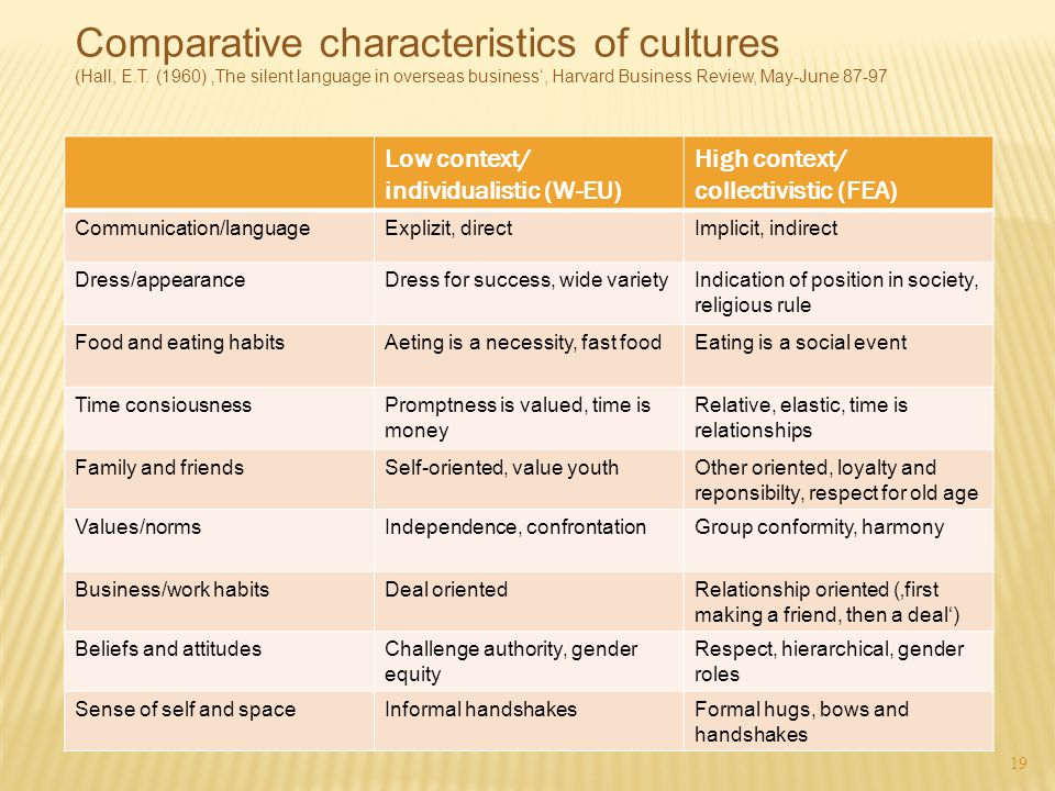 Comparative characteristics of cultures (Hall, E. T