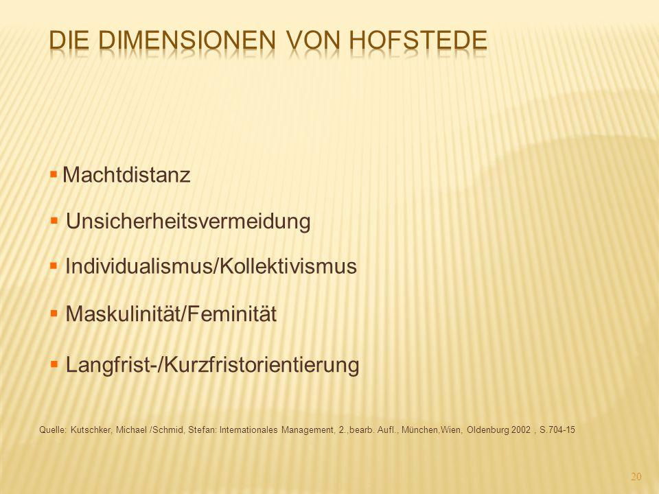 Die Dimensionen von Hofstede