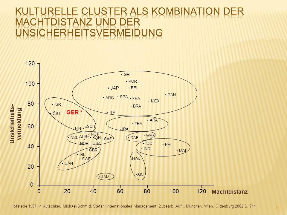 Kulturelle Cluster als Kombination der Machtdistanz und der Unsicherheitsvermeidung