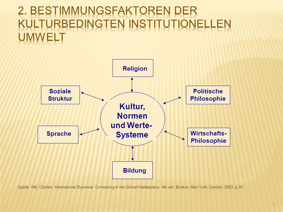 2. Bestimmungsfaktoren der kulturbedingten institutionellen Umwelt