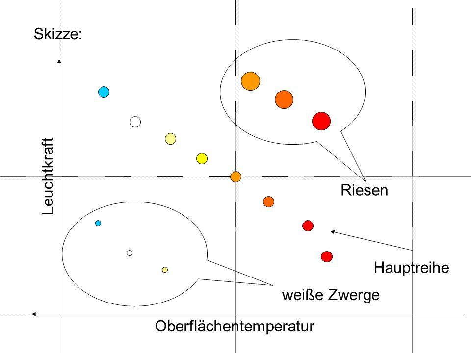 Skizze: Leuchtkraft Riesen Hauptreihe weiße Zwerge Oberflächentemperatur