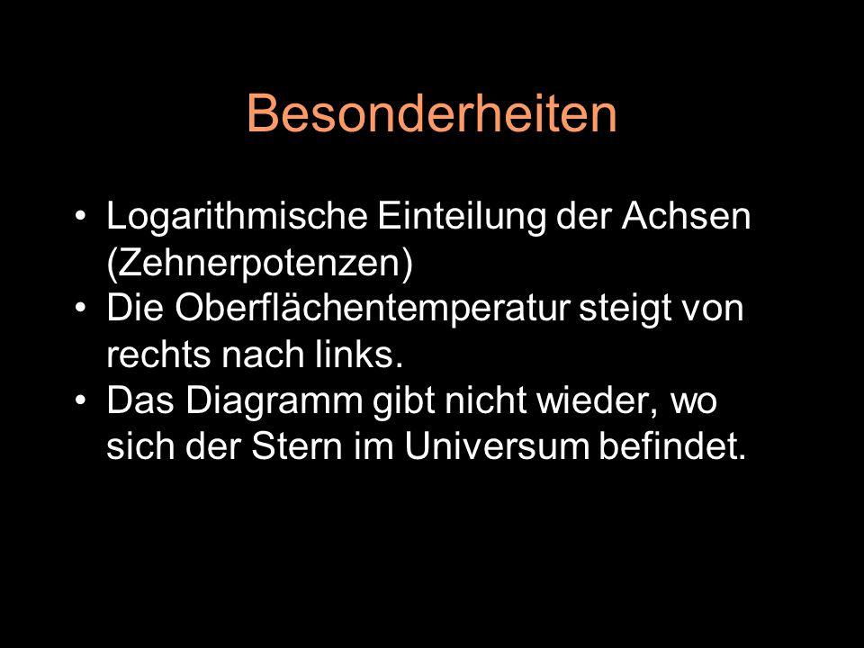 Besonderheiten Logarithmische Einteilung der Achsen (Zehnerpotenzen)