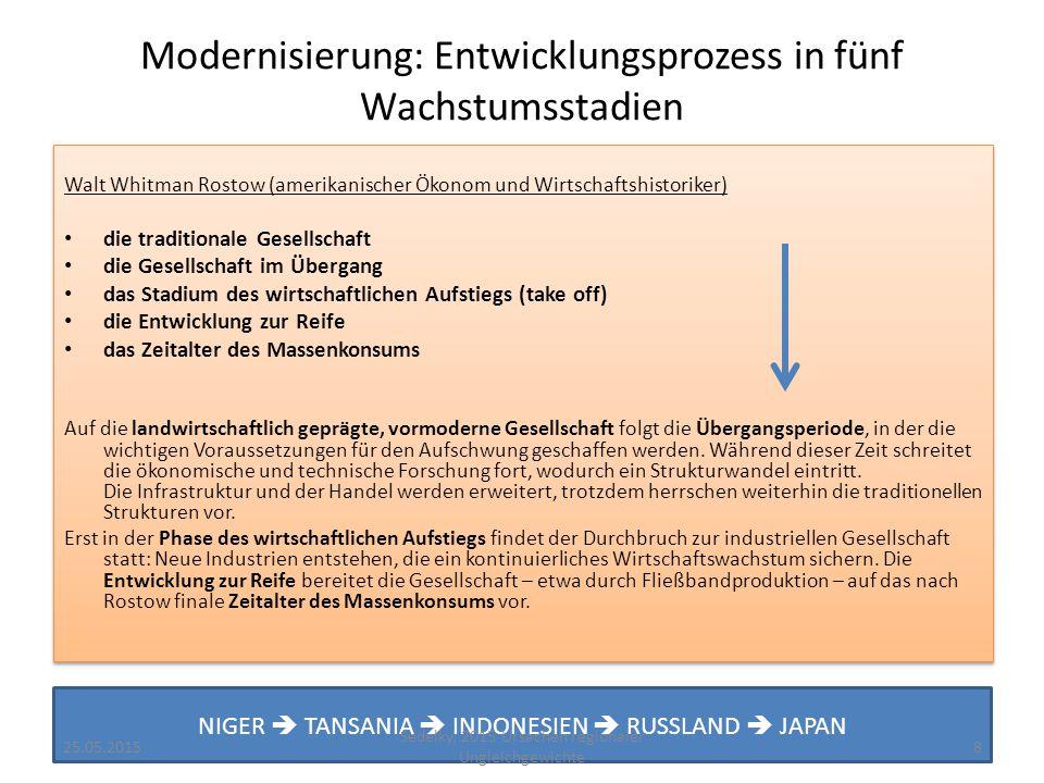 Modernisierung: Entwicklungsprozess in fünf Wachstumsstadien
