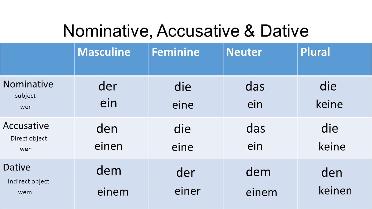 Nominative, Accusative & Dative
