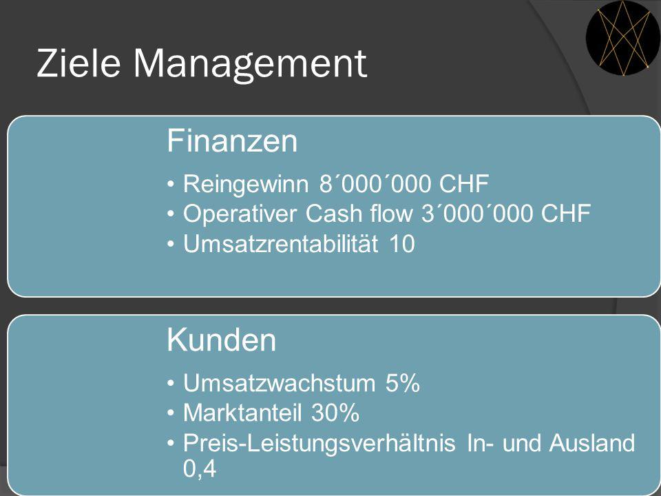 Ziele Management Finanzen Kunden Reingewinn 8´000´000 CHF