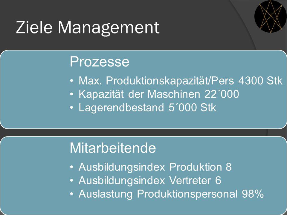 Ziele Management Prozesse Mitarbeitende