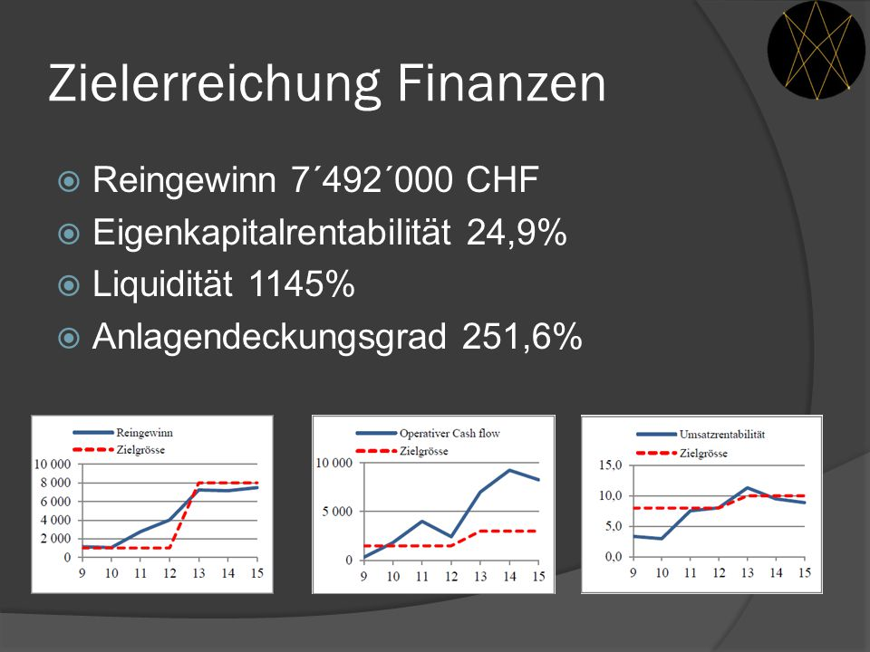 Zielerreichung Finanzen