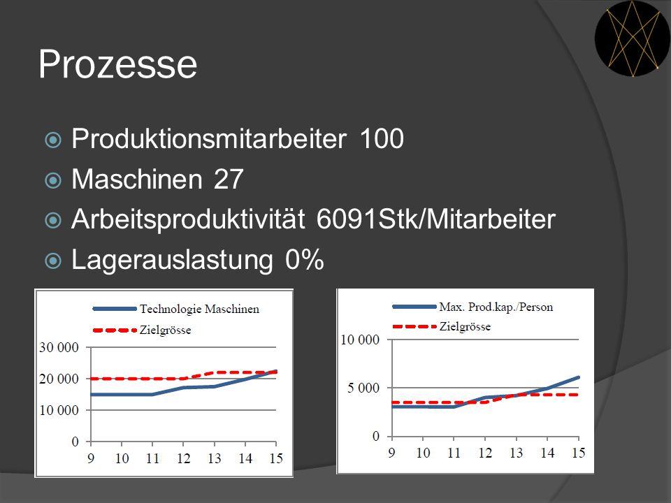 Prozesse Produktionsmitarbeiter 100 Maschinen 27
