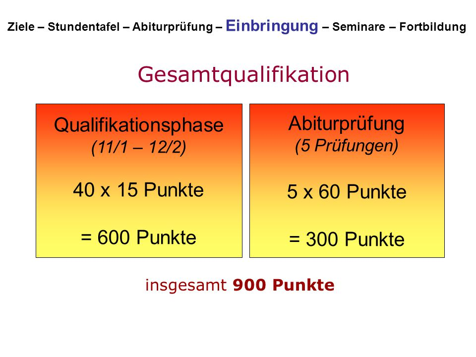 Gesamtqualifikation Qualifikationsphase (11/1 – 12/2)