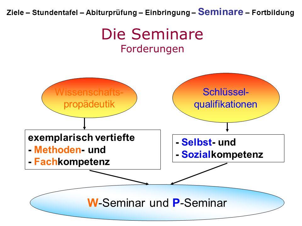 Die Seminare Forderungen