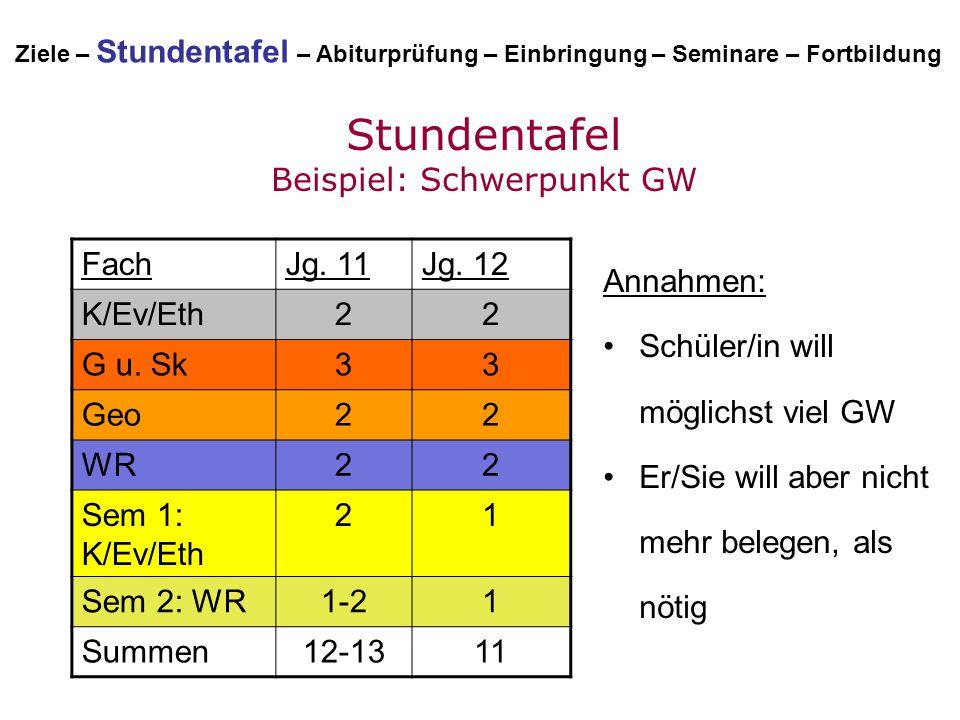 Stundentafel Beispiel: Schwerpunkt GW