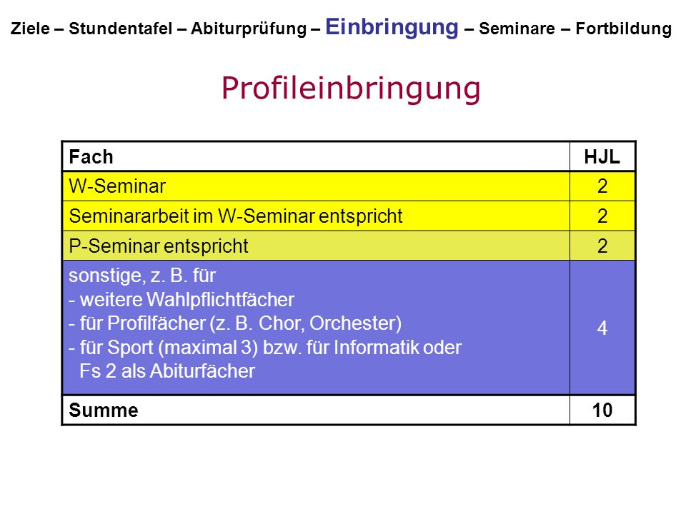 Profileinbringung HJL Fach 2 W-Seminar