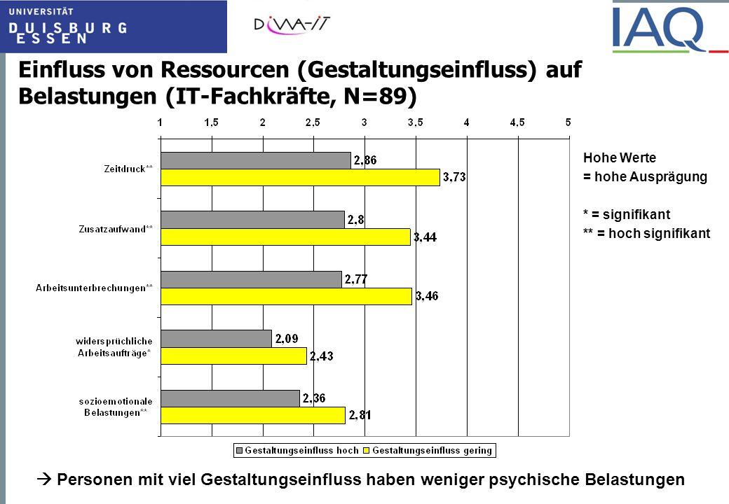 Einfluss von Ressourcen (Gestaltungseinfluss) auf Belastungen (IT-Fachkräfte, N=89)
