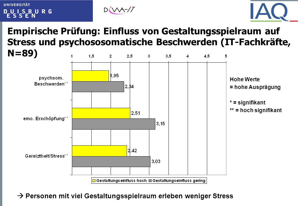 Empirische Prüfung: Einfluss von Gestaltungsspielraum auf Stress und psychososomatische Beschwerden (IT-Fachkräfte, N=89)