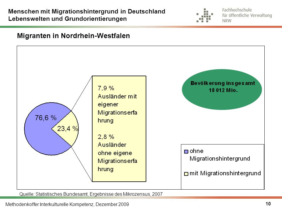 Migranten in Nordrhein-Westfalen