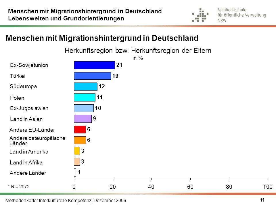 Menschen mit Migrationshintergrund in Deutschland