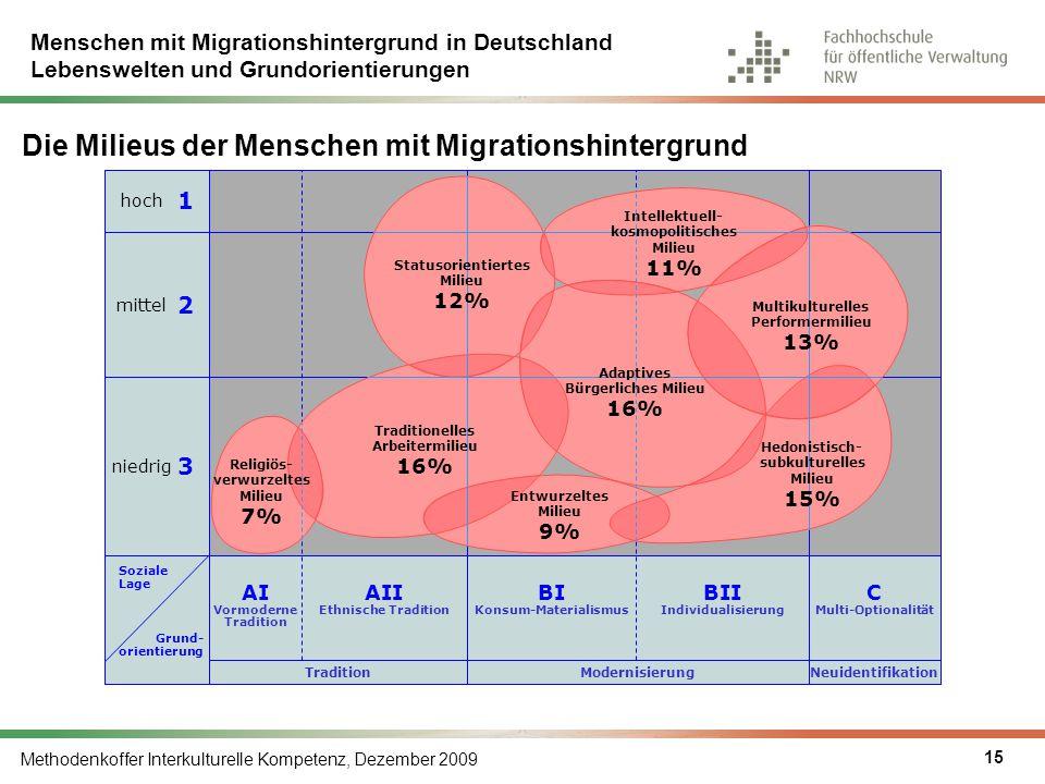 Die Milieus der Menschen mit Migrationshintergrund