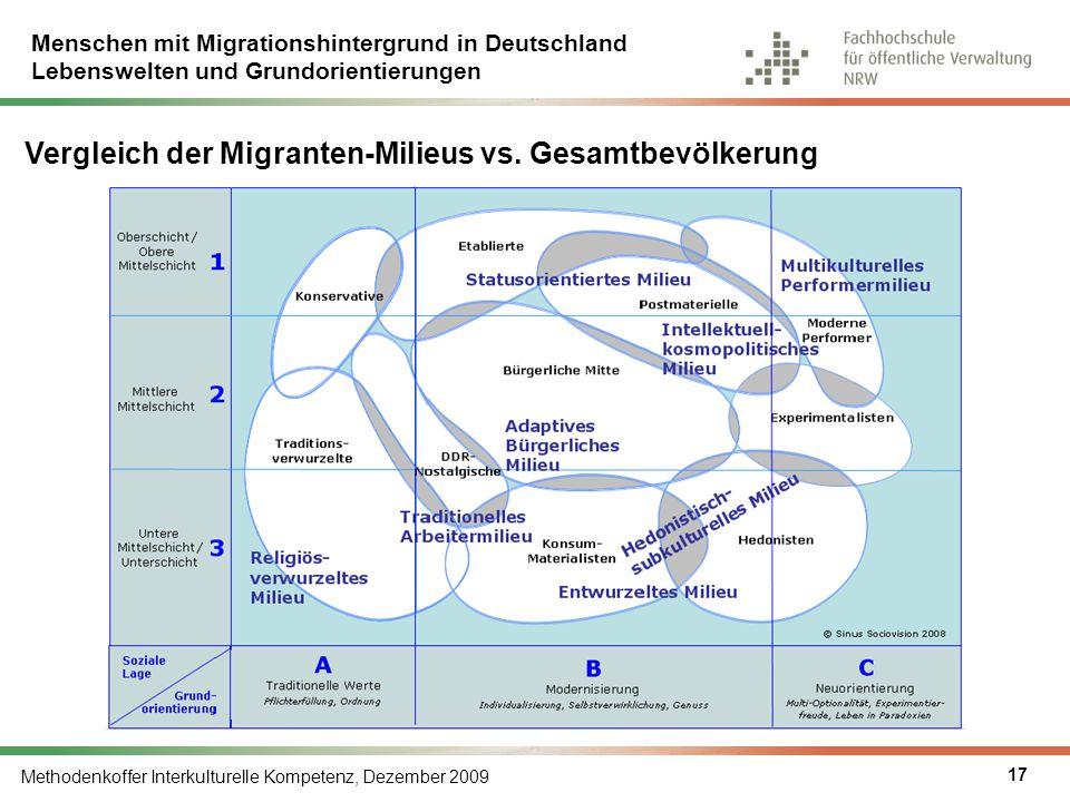 Vergleich der Migranten-Milieus vs. Gesamtbevölkerung