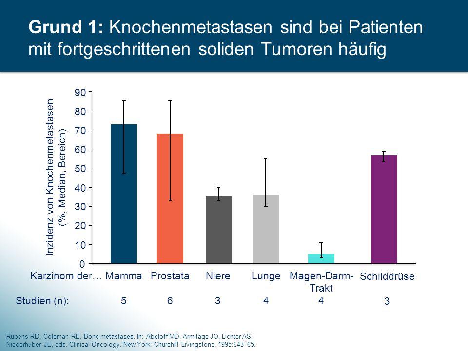 Inzidenz von Knochenmetastasen (%, Median, Bereich)