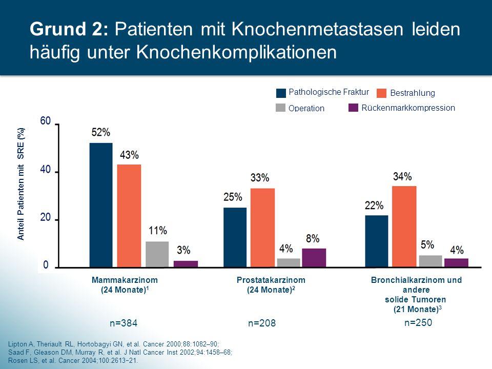 Grund 2: Patienten mit Knochenmetastasen leiden häufig unter Knochenkomplikationen
