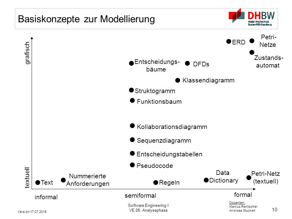 Basiskonzepte zur Modellierung