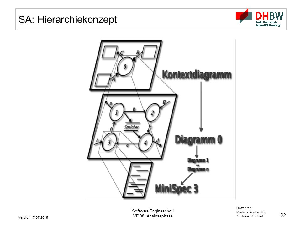 SA: Hierarchiekonzept