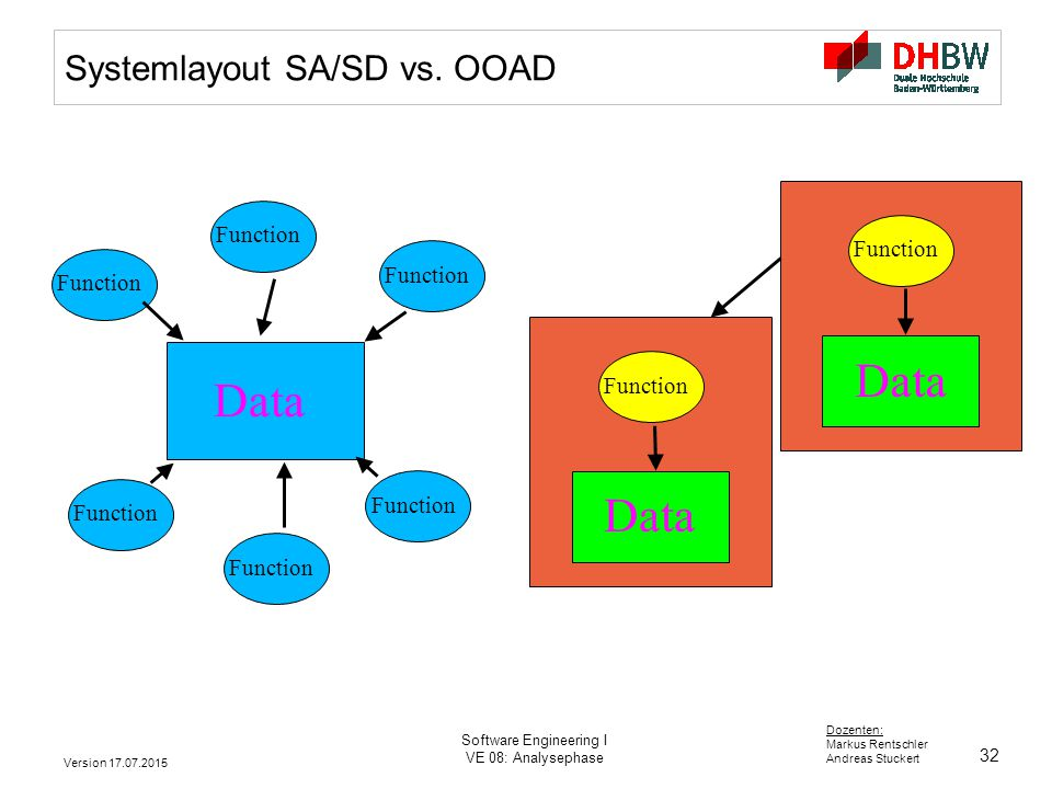 Systemlayout SA/SD vs. OOAD