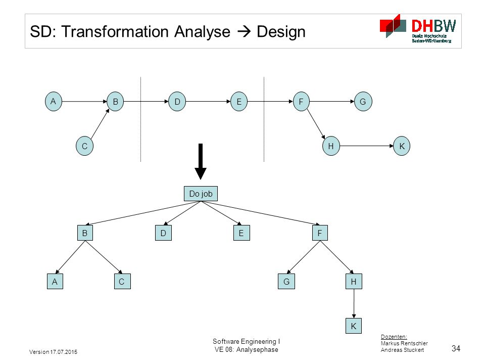 SD: Transformation Analyse  Design