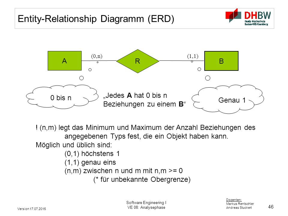 Entity-Relationship Diagramm (ERD)