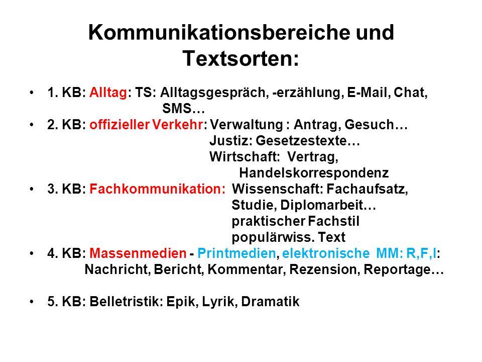 Kommunikationsbereiche und Textsorten: